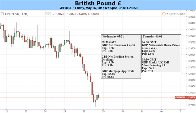 British Pound: It All Depends on the Election Opinion Polls