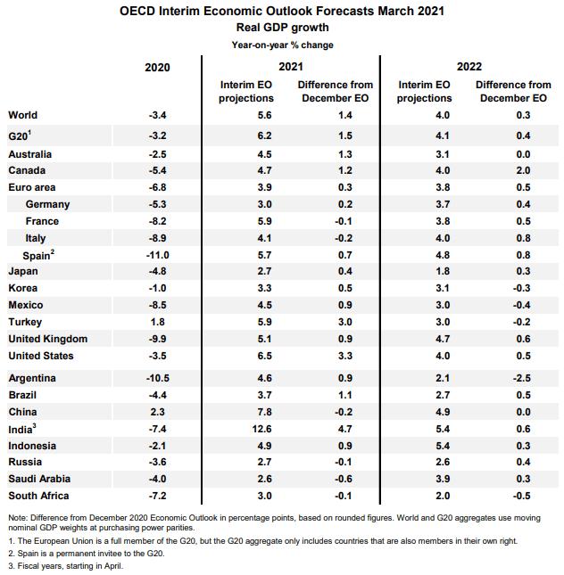 Gambar prakiraan ekonomi OECD