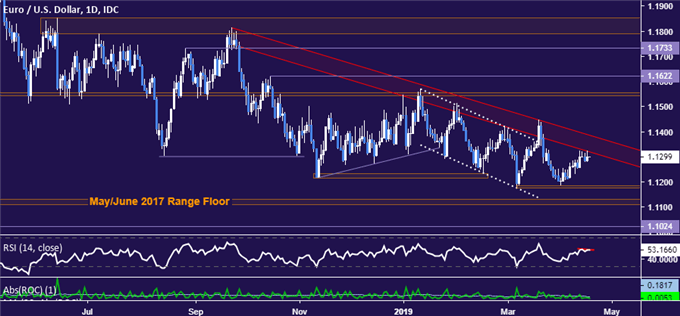 EUR/USD Technical Analysis: Euro Downtrend Expected to Resume