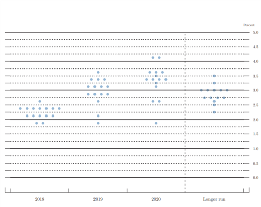 El mercado espera a la Reserva Federal. ¿Qué es el mapa de puntos de la Fed?