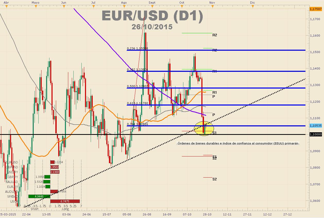 EURUSD pierde los 1.1400 ante posibilidad de nuevos estímulos y decisión de tasas del BCE