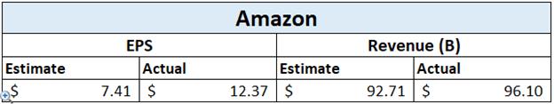 Guadagni di Amazon