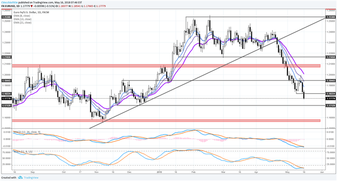 EUR/USD Open to Further Losses; USD/JPY Eyes Bullish Resolution