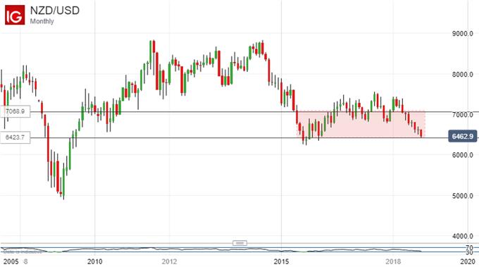 New Zealand Dollar Struggles For  Fudamental Support