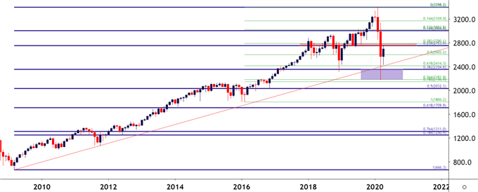 SPX Monthly Price Table
