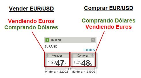 ¿Qué estamos negociando en el mercado Forex?