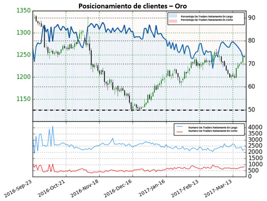 Pronóstico para el precio del Oro poco claro, reverso potencial en la cúspide de precios