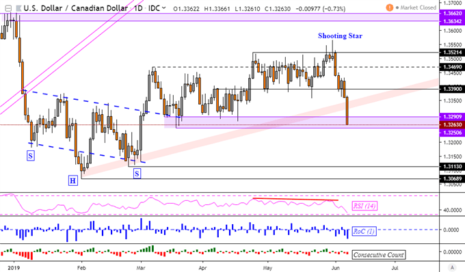 Canadian Dollar, MXN May Gap After Trump Suspended Mexico Tariffs