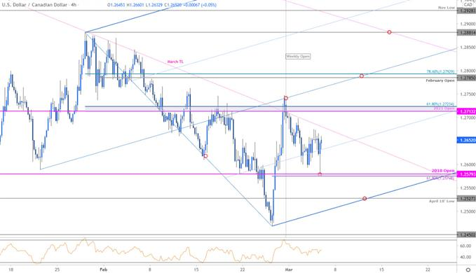 Canadian Dollar Price Chart - USD/CAD 240min - Loonie Trade Outlook - Technical Forecast