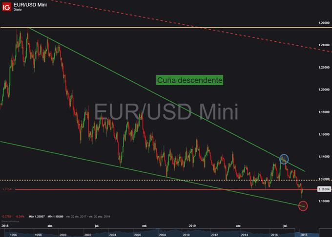 Gráfico diario EUR/USD - 02/08/2019