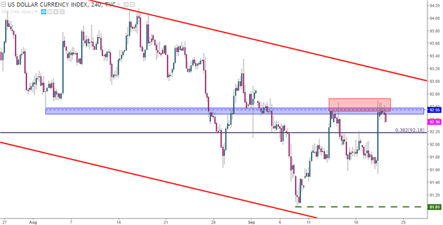 FOMC-Fueled USD Runs into Resistance: GBP/USD, EUR/USD Primed