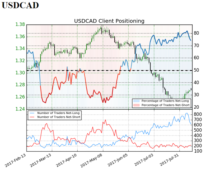 USD/CAD Rebound to Unravel on Less-Hawkish FOMC Minutes