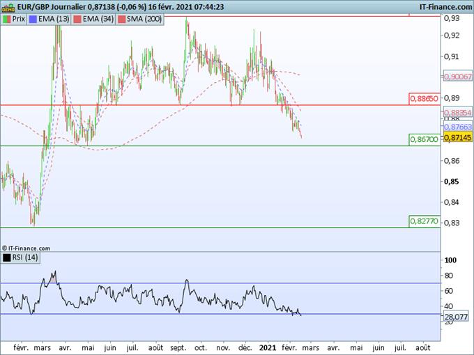 Morning Meeting Forex : Le yen s'effondre, EUR/GBP, la livre s'apprécie fortement