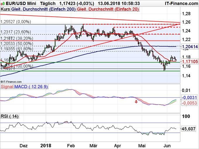 EUR/USD Chart Tagesbasis