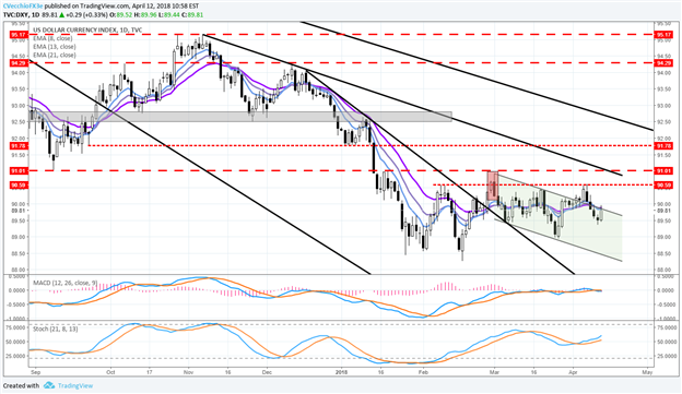 Central Bank Weekly: US Dollar Gains as FOMC Minutes Point to More Hikes
