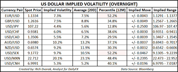 USD Price Outlook US Dollar Implied Volatility Trading Ranges
