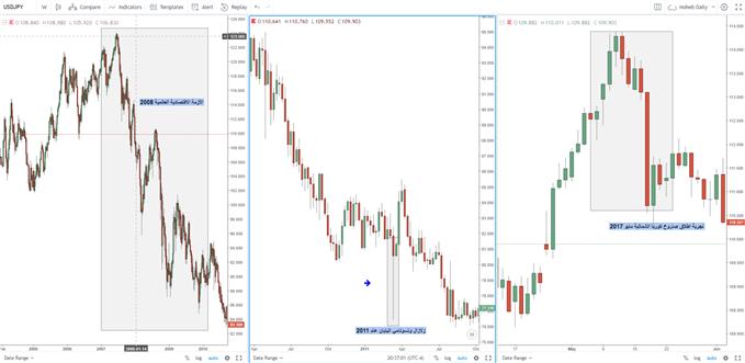 أمثلة ارتفاع أسعار الين الياباني ملاذ أمن - هبوط زوج دولار ين