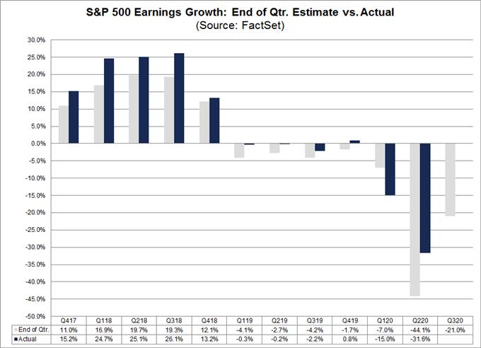 earnings season chart