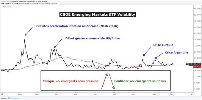 Le sentiment des investisseurs envers les émergents s'améliore
