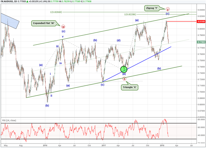 AUD/USD Elliott Wave Analysis Shows 3 Year Pattern Ended Last Week