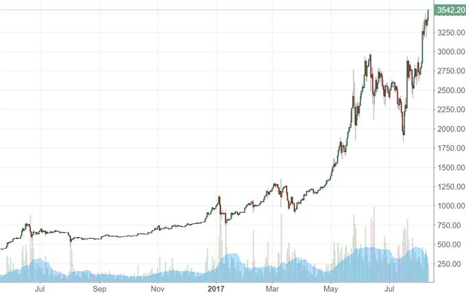Bitcoin: Wann öffnet die SEC die Schleusen?