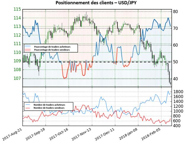 USD/JPY: Forte perspective baissière pour la paire