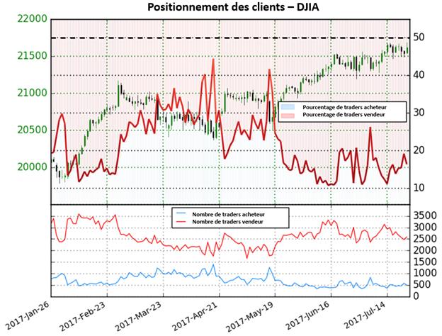 Le sentiment des traders signale une pause de la tendance haussière du Dow Jones