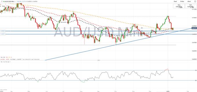 Australian Dollar Forecast: Key AUD/USD Levels to Watch - Lucriasa Financial