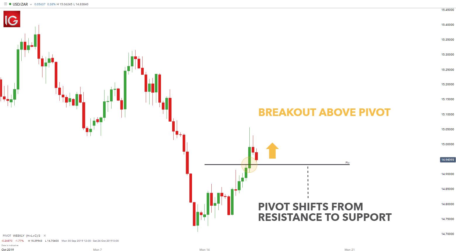 Pivot trading forex emma rangel investment