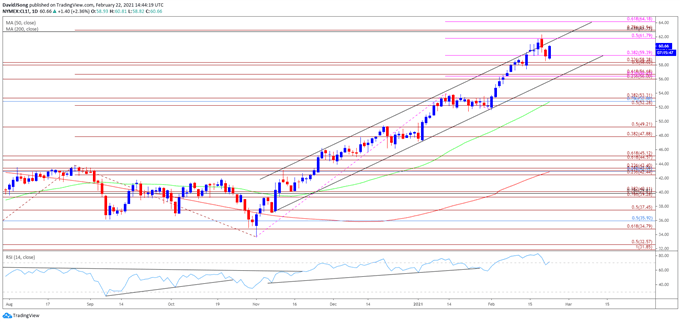 Crude Technical Outlook Mired by RSI Sell Signal