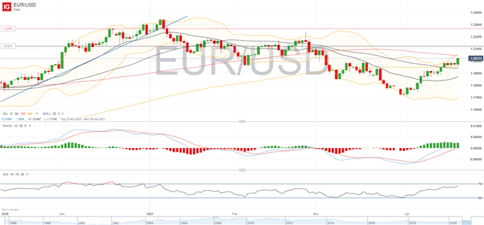 EUR/USD Breaks Above 1.20 as US Dollar Losses Intensify, DAX 30 Keeps Record Highs