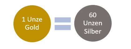 Handeln der Gold-Silber-Ratio: Strategien und Tipps