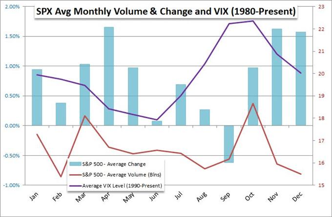 Grafico dei prezzi S&P 500 per mese e grafico dei prezzi vix