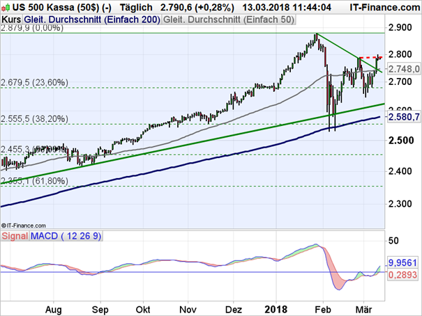 S&P 500: Neues Kaufsignal in Sicht
