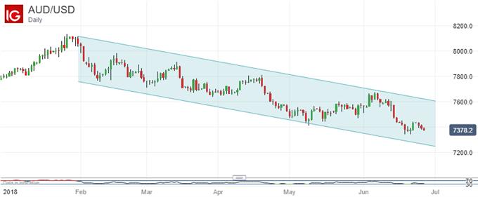 Long Downtrend. Australian Dollar Vs US Dollar, Daily Chart.