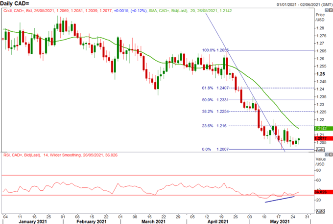 Canadian Dollar Forecast: Pushing to Lower Levels or Correction Ahead?