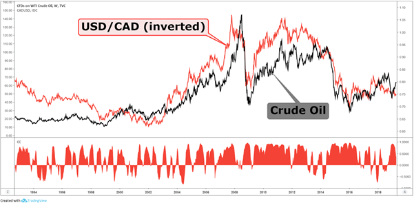 The Canadian Dollar And Oil Price