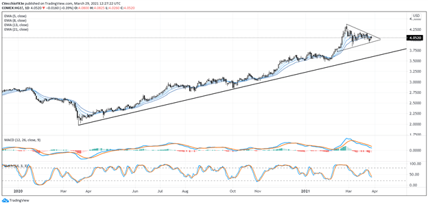 Small Caps, Copper, EM FX: Q2 Top Trading Opportunities