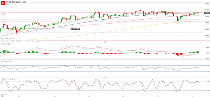 DAX 30, FTSE 100 and CAC 40 Fighting Off Resistance as Momentum Builds