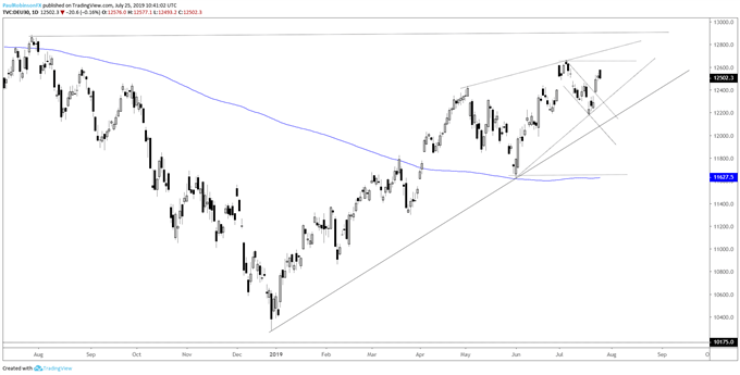 DAX 30 & CAC 40 Technical Outlook Cautiously Constructive
