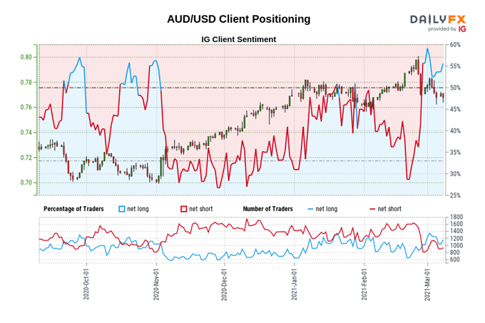 Prakiraan Harga Dolar Australia: AUD / USD, AUD / JPY, AUD / NZD