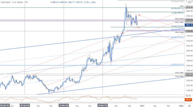 XAU/USD Threatens Breakdown- GLD Levels