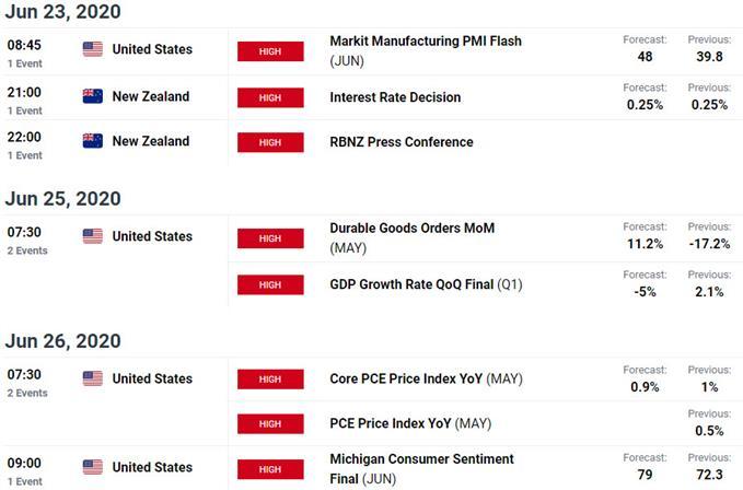 Risque d'événement clé cette semaine - Calendrier économique - Communiqués de données