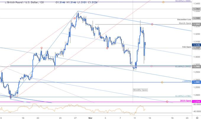 GBP/USD Price Chart - British Pound vs US Dollar 120min