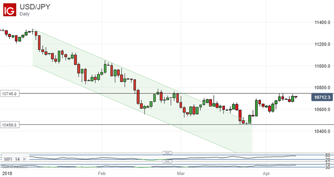 Japanese Yen Technical Analysis: USD/JPY Falters At Range Top