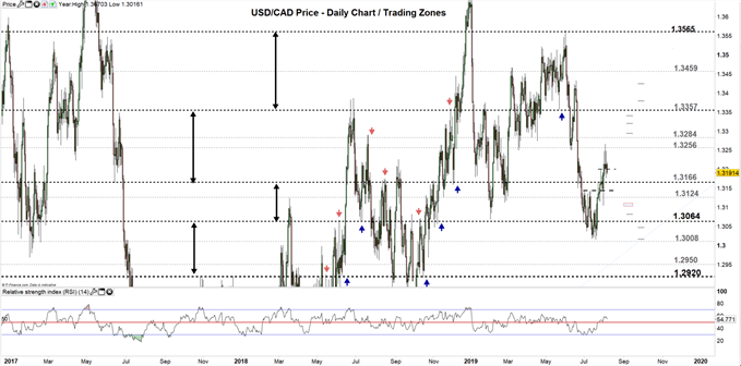 USDCAD price daily chart 06-08-19 Zoomed out