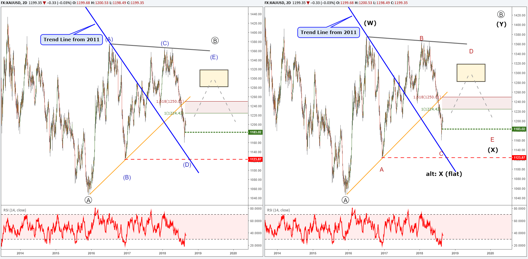 Gold Price Chart With Elliott Wave Labels Ilrating A Triangle Pattern