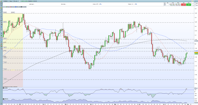 EUR/USD Pops Above 1.1900 on Better-Than-Expected Euro Zone GDP Data