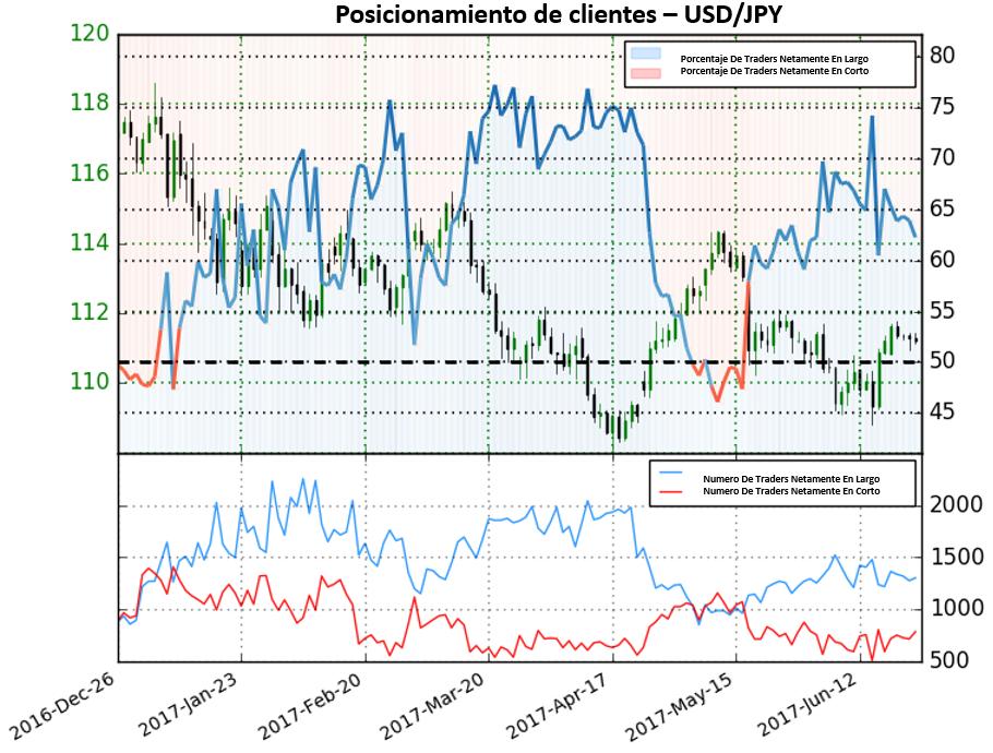 Posiciones en corto aumentan, dando señales de posibles movimientos alcistas para el USD/JPY