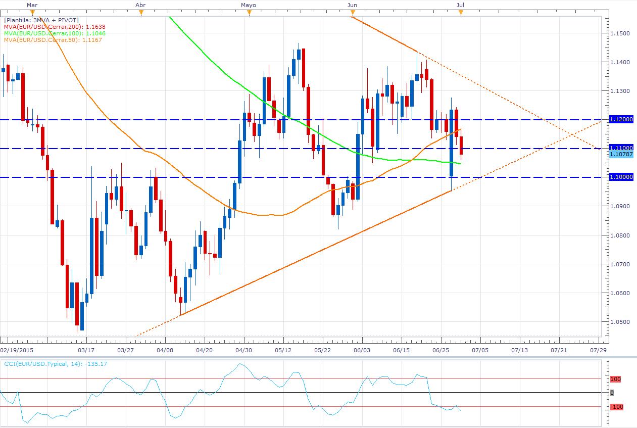 """¿Se alcanza un """"AGreekment""""? – El euro cae por un relajo en la demanda"""